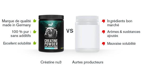 Comparaison creatine nu3