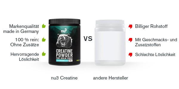 nu3 Creatine - Vergleich