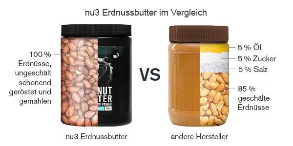 Vergleich zu minderwertiger Erdnussbutter