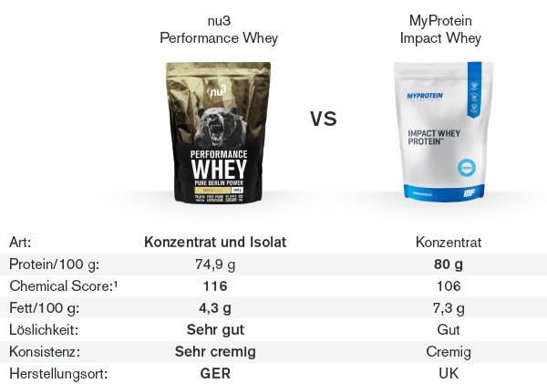 nu3 Performance Whey im Vergleich