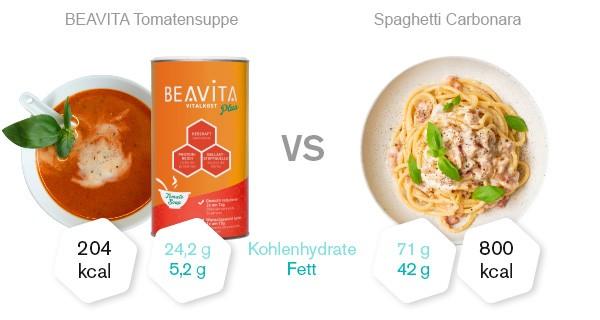 beavita-diaetsuppe-tomate-vergleich