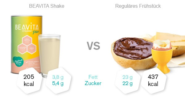 Beavita Vitalkost Cookies Cream Vergleich