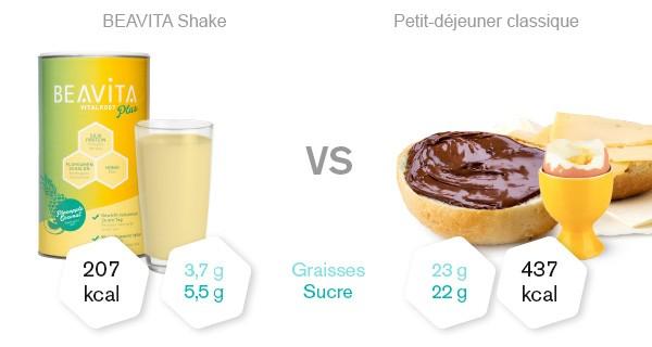 Beavita Vitalkost Coco-Ananas - Comparaison