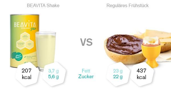 Beavita Vitalkost Zitrone-Joghurt Vergleich
