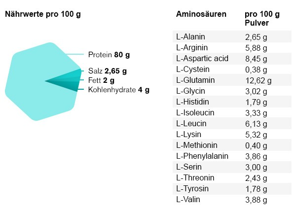 erbsenprotein-naehrwerte