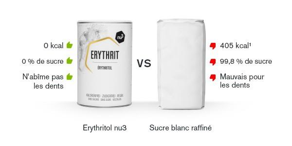 Comparaison érythritol - sucre