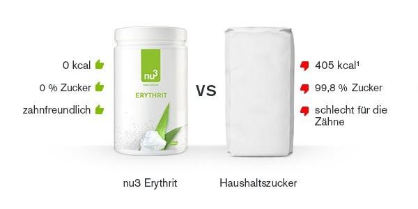 erythrit-vergleich