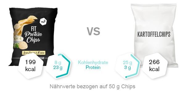 nu3 Fit Protein Chips Vergleich