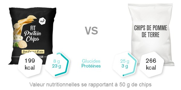 nu3 Fit Protein Chips - Comparaison