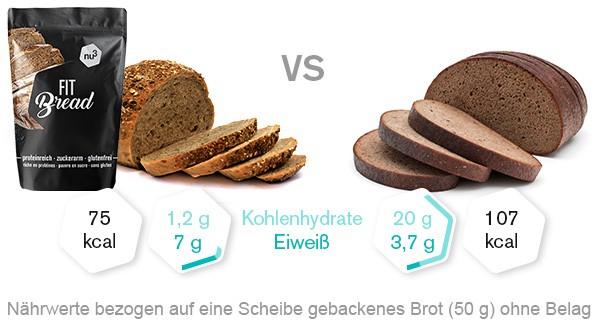 eiweissbrot-backmischung-vergleich
