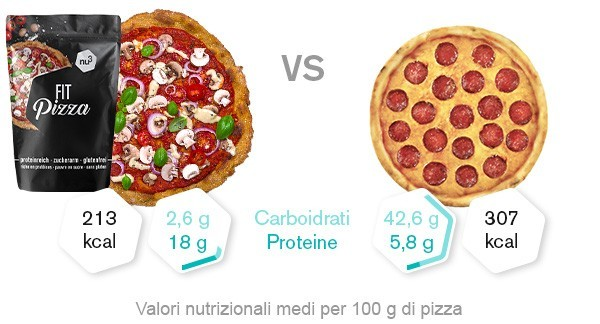 pizza-low-carb-confronto