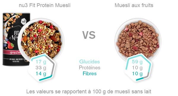 Fit Protein Muesli - Comparaison