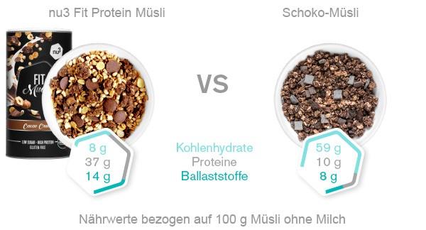 Fit Protein Müsli - Vergleich