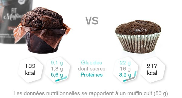 fit-muffins-comparaison