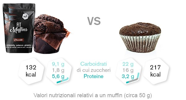 fit-muffins-confronto