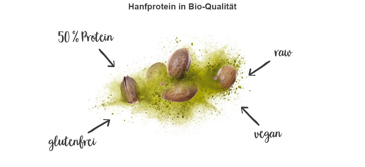 Hanfproteinpulver Merkmale