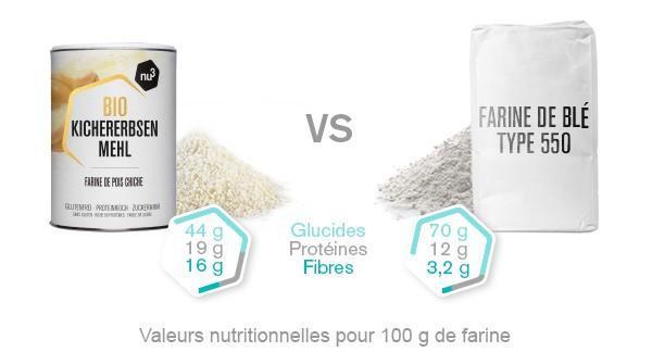 comparaison-farine-pois-chiches