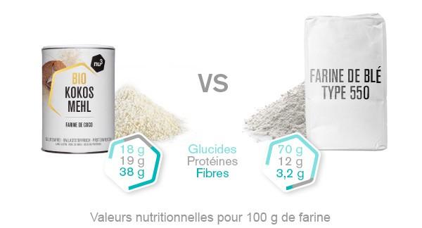 farine-de-coco-comparaison
