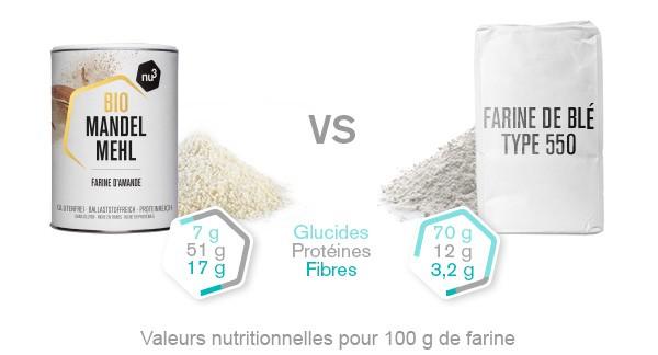 farine amande comparaison