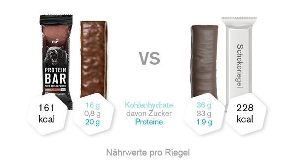 Proteinriegel Vergleich