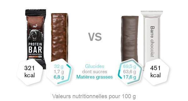 Comparaison barres protéinées