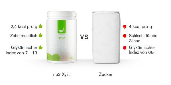 xylit-vergleich