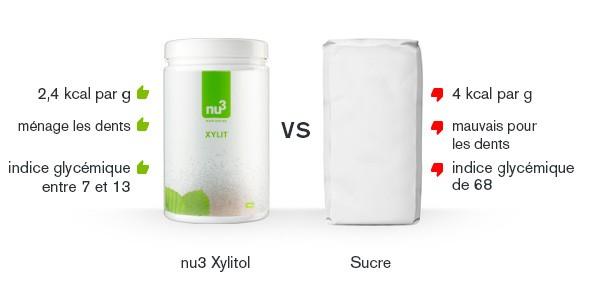 xylitol-comparatif